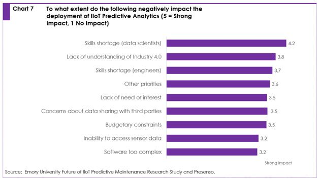 Chart 7: to what extent do the following negatively impact the deployment of IIoT predictive analytics (5 = strong impact, 1 No Impact)