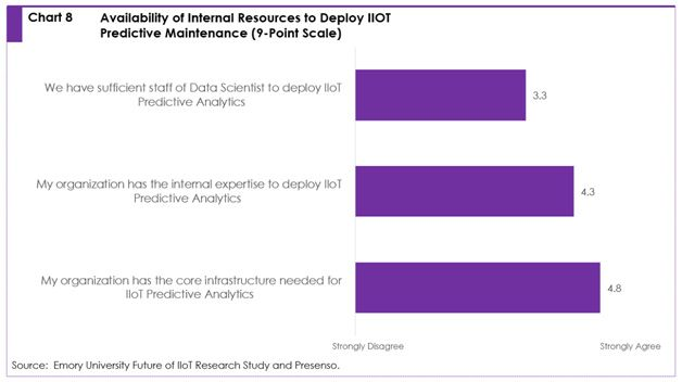 Chart 8: Availability of Internal resources to deploy IIoT predictive maintenance (9-point scale)