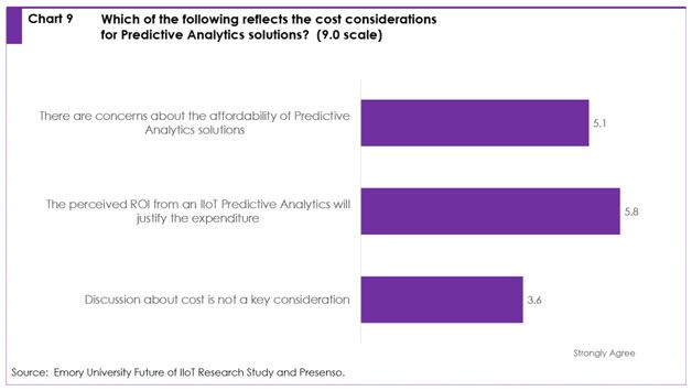 Chart 9: which of the following reflects the cost considerations for predictive analytics solutions? (9.0 scale)
