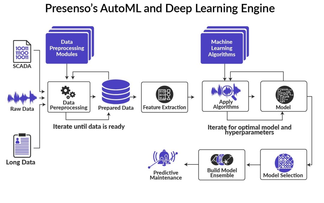 Automated Machine Learning Architecture for Predictive Maintenance
