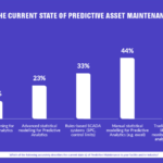 Infographic:  The Future of Machine Learning Predictive Maintenance