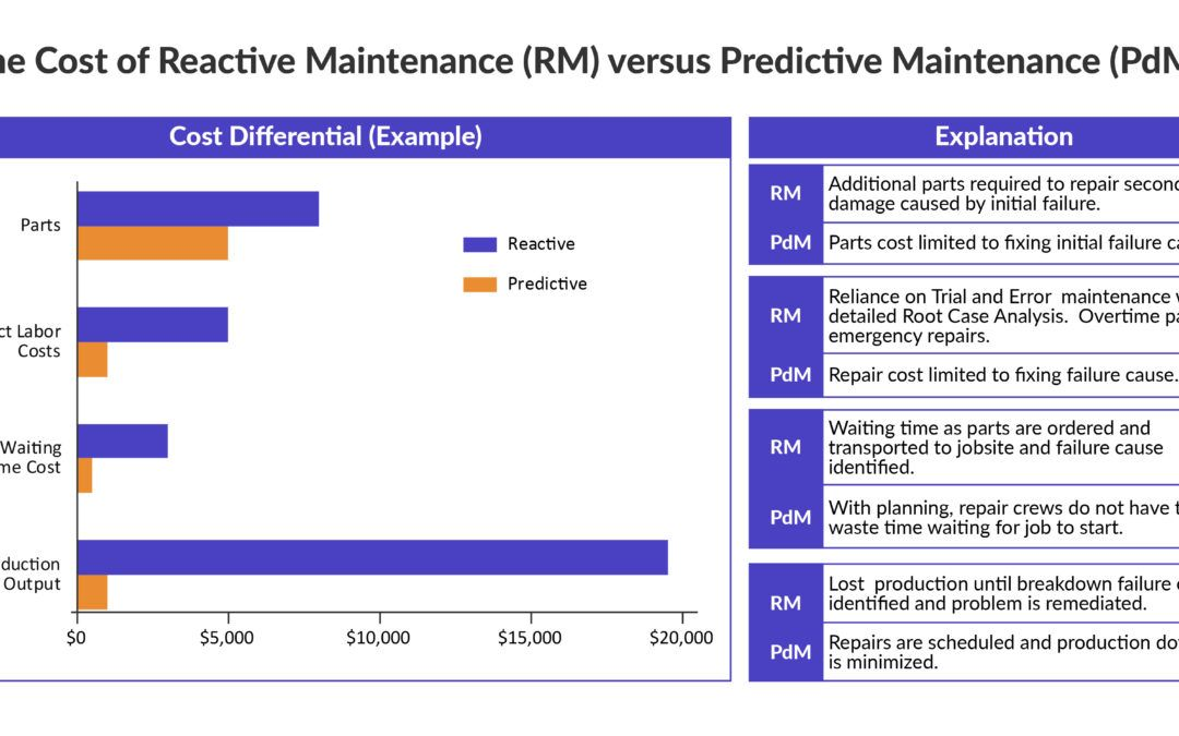 Maintenance 4.0:  Who are the Winners and Losers?