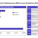 Reactive Predictive Maintenance